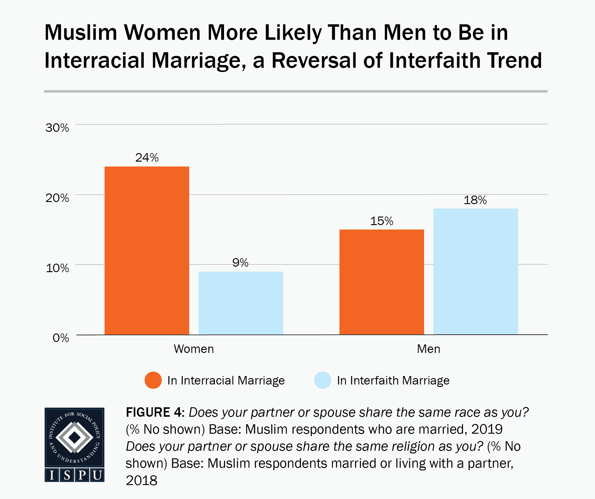 Figure 4: A bar graph showing that Muslim women (24%) are more likely than Muslim men (15%) to be in an interracial marriage, a reversal of interfaith trend