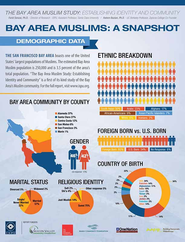 Infographic: Bay Area Muslims demographic data