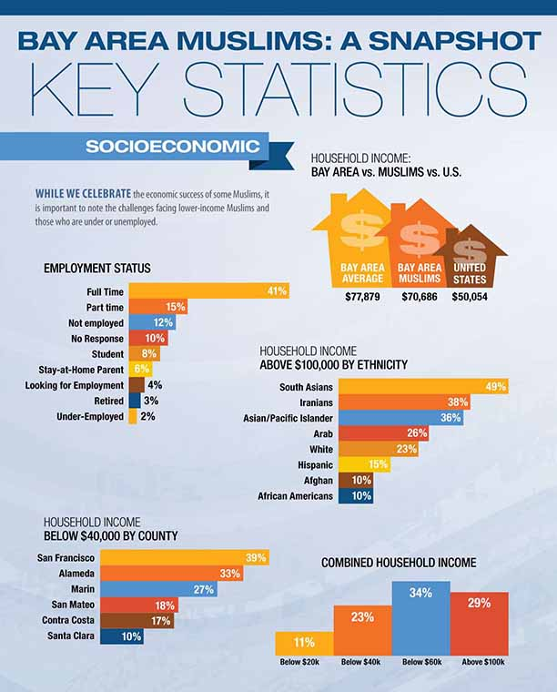 Infographic: Bay Area Muslims Socioeconomic data