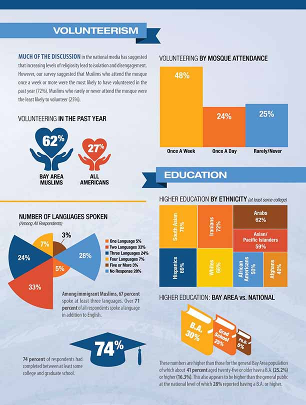 Infographic: Bay Area Muslims volunteer and education statistics
