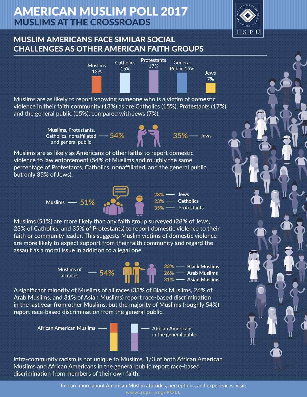Infographic showing Muslim Americans Face Similar Social Challenges as Other American Faith Groups