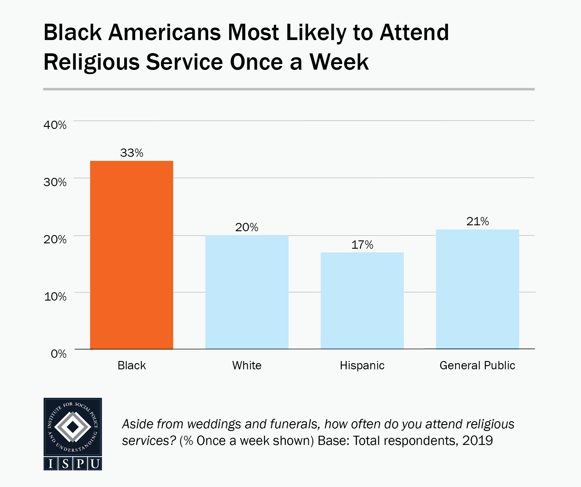 Bar graph showing that Black Americans (33%) are most likely to attend religious service once a week