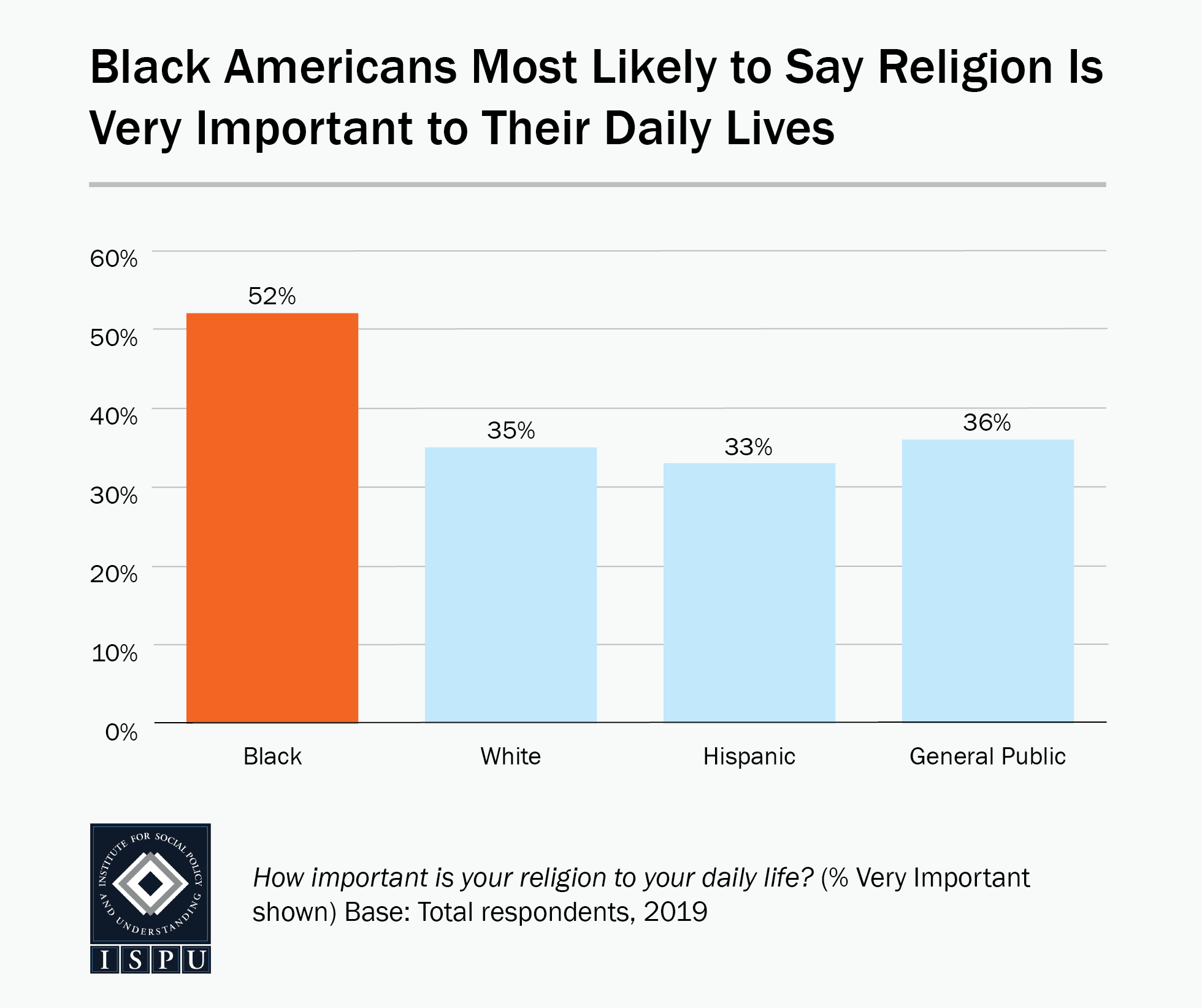 Bar graph showing that Black Americans (52%) are most likely to say religion is very important to their daily lives