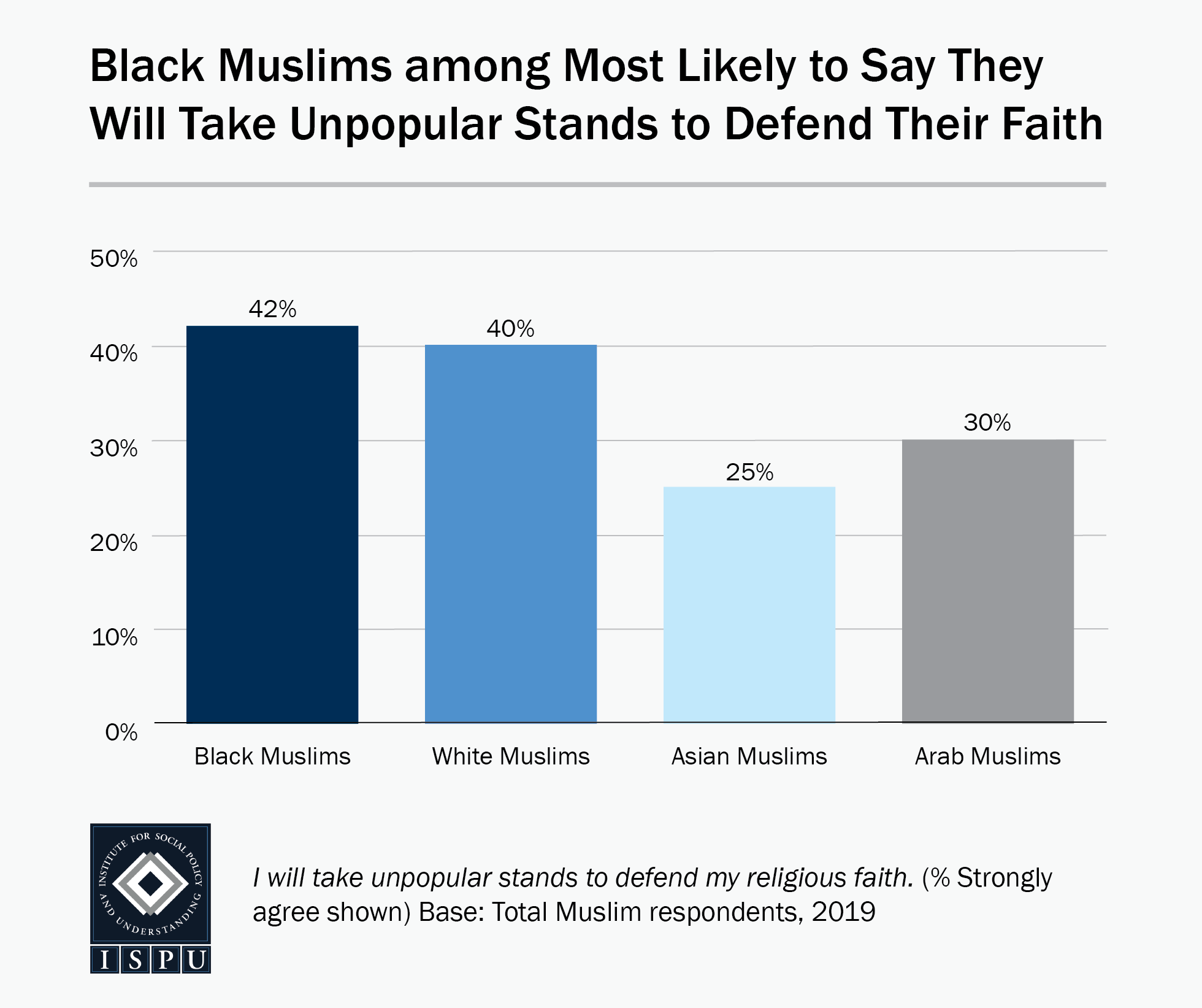 A bar graph showing that Black Muslims (42%) are among the most likely to say they will take unpopular stands to defend their faith