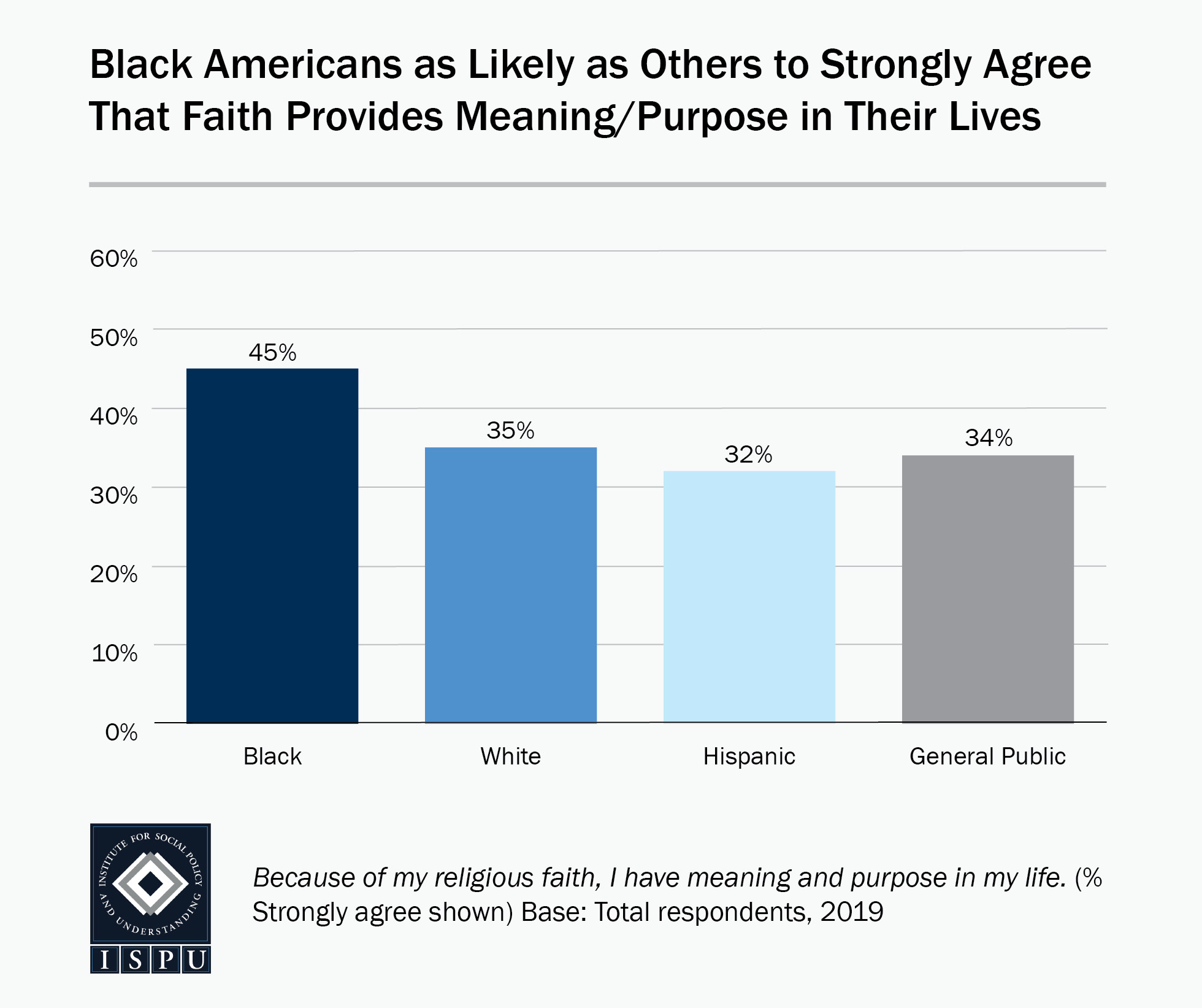 Bar graph showing that Black Americans (45%) are as likely as others (32%-35%) to strongly agree that faith provides meaning and purpose in their lives