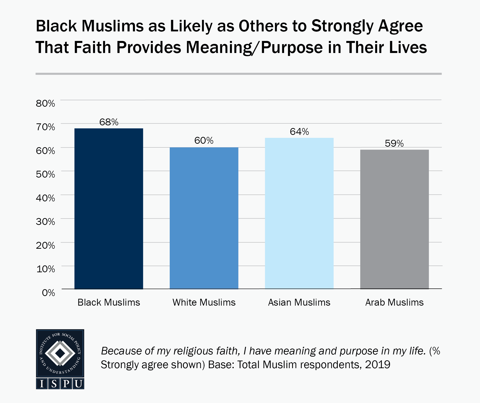 Bar graph showing that Black Muslims (68%) are as likely as others (59%-64%) to strongly agree that faith provides meaning and purpose in their lives
