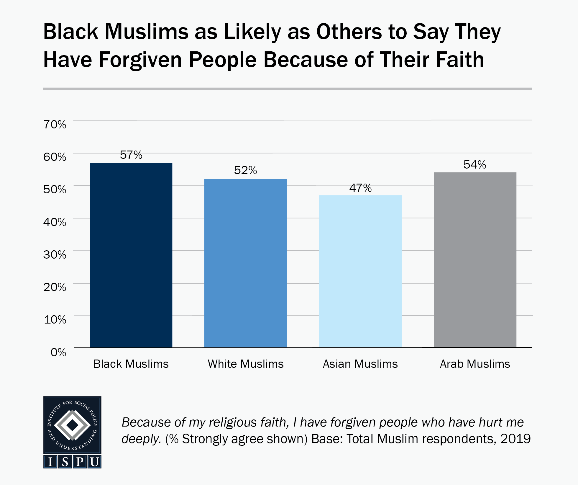 Bar graph showing that Black Muslims (57%) are as likely as others (47%-54%) to say they have forgiven people because of their faith