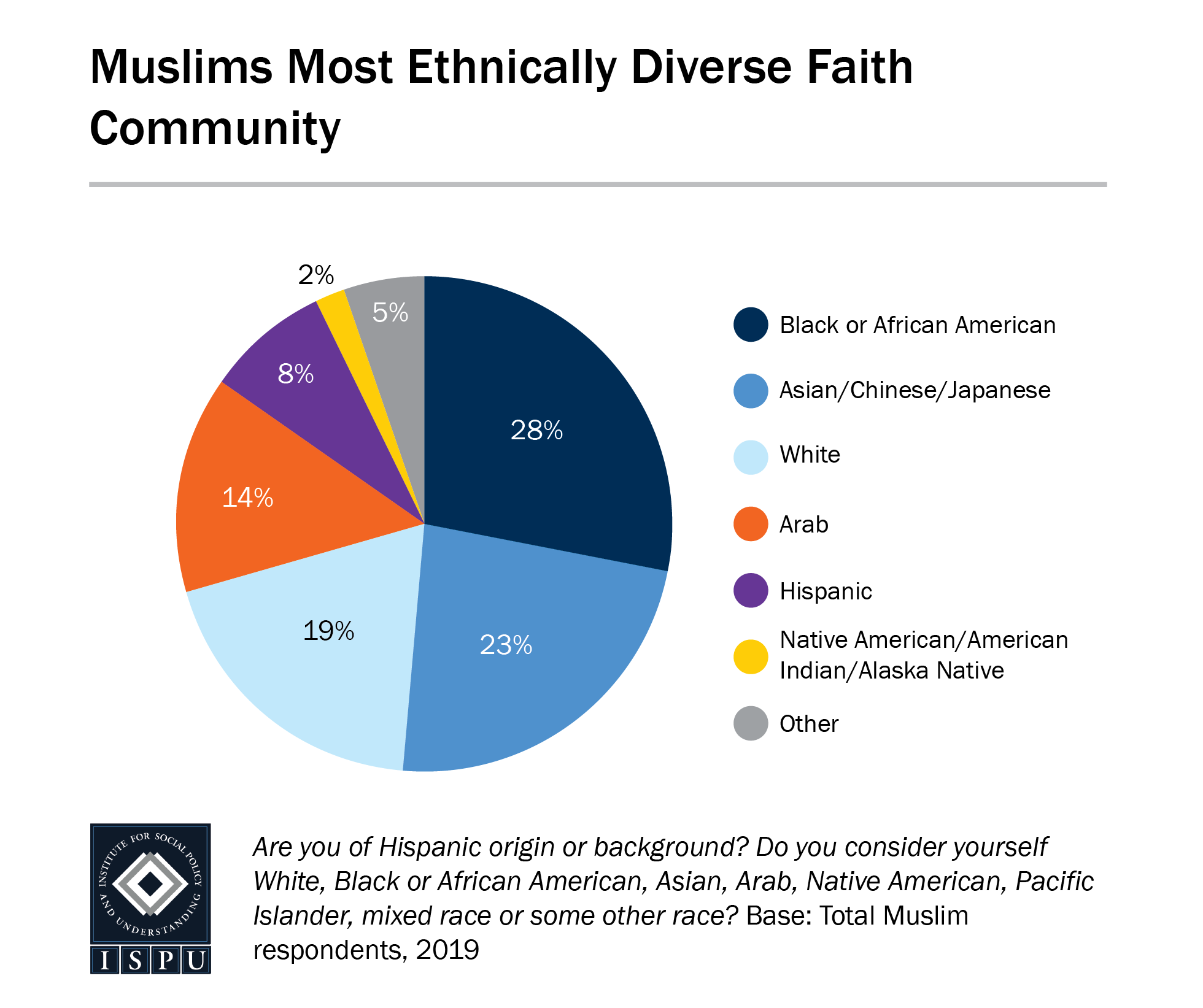 A pie graph showing that Muslims are the most ethnically diverse faith community