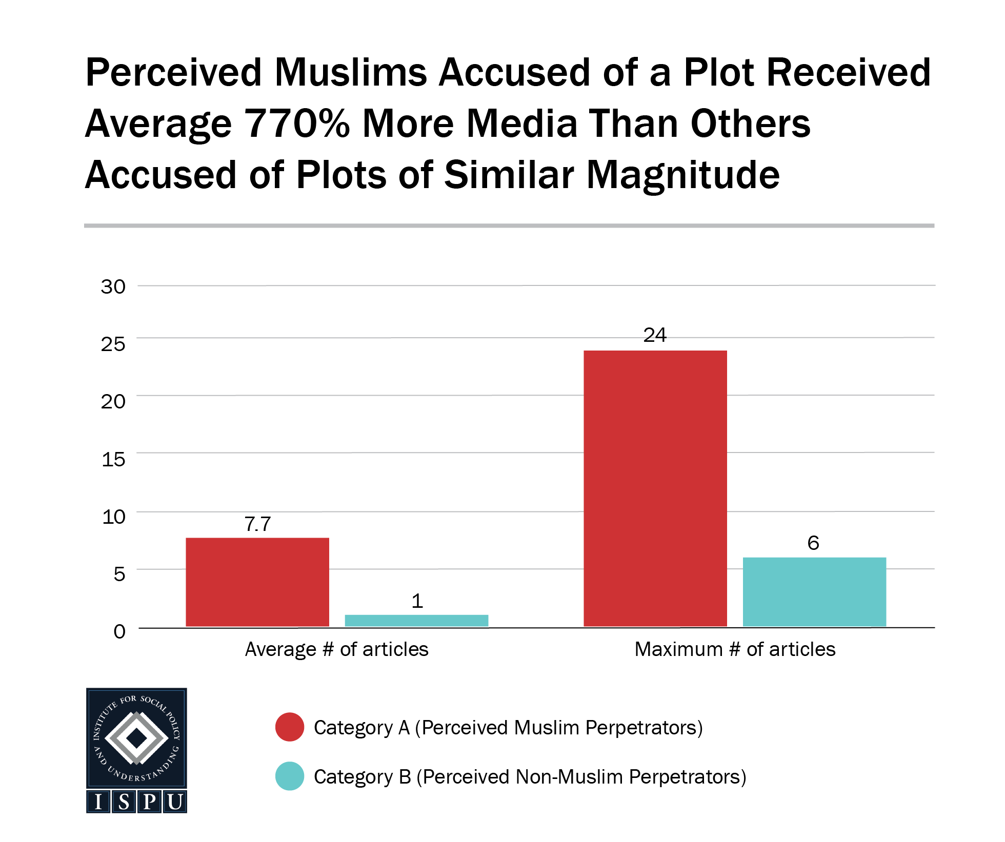 A bar graph showing perceived Muslims accused of a plot received on average 770% more media than others accused of plots of similar magnitude