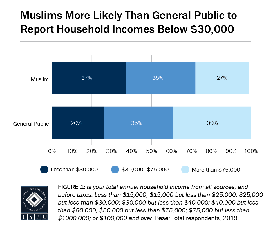 Figure 1: A bar graph showing that Muslims (37%) are more likely than the general public (26%) to report household incomes below $30,000
