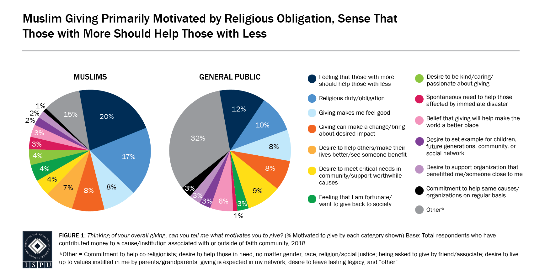 Figure 1: Two pie graphs showing that Muslim giving is primarily motivated by religious obligation and the sense that those with more should help those with less