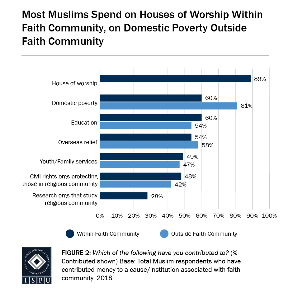 Figure 2: A bar graph showing the most Muslims spend on house of worship within their faith community and on domestic poverty outside their faith community