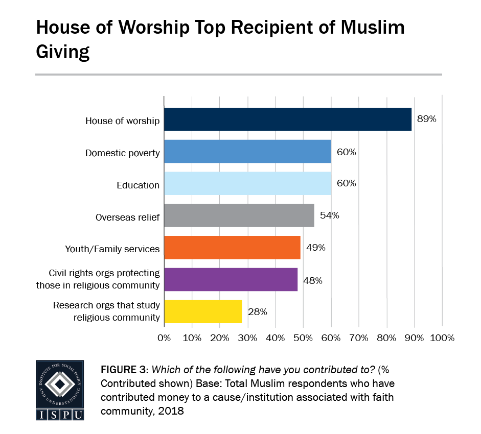 Figure 3: A bar graph showing that houses of worship are the top recipients of Muslim giving