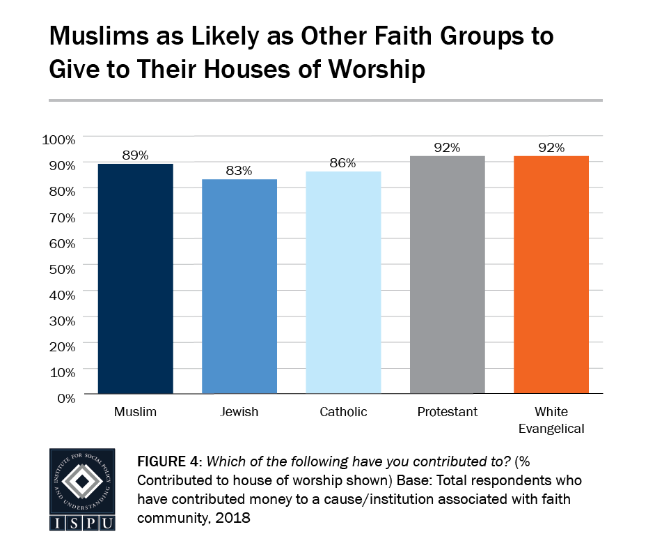 Figure 4: A bar graph showing that Muslims are as likely as other faith groups to give to their houses of worship