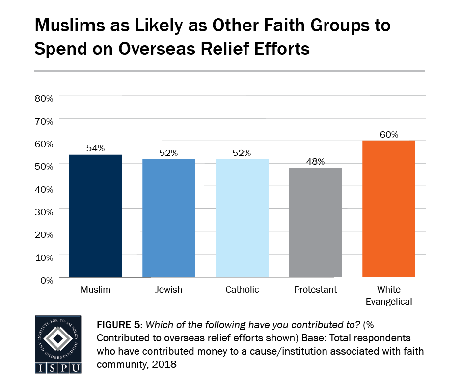 Figure 5: A bar graph showing Muslims are as likely as other faith groups to donate to overseas relief efforts