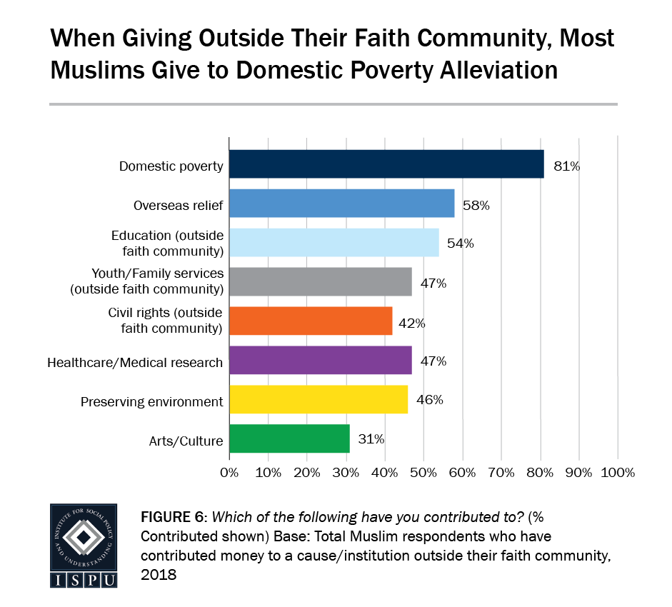 Figure 6: A bar graph showing that when giving outside their faith community, most Muslims give to Domestic Poverty alleviation
