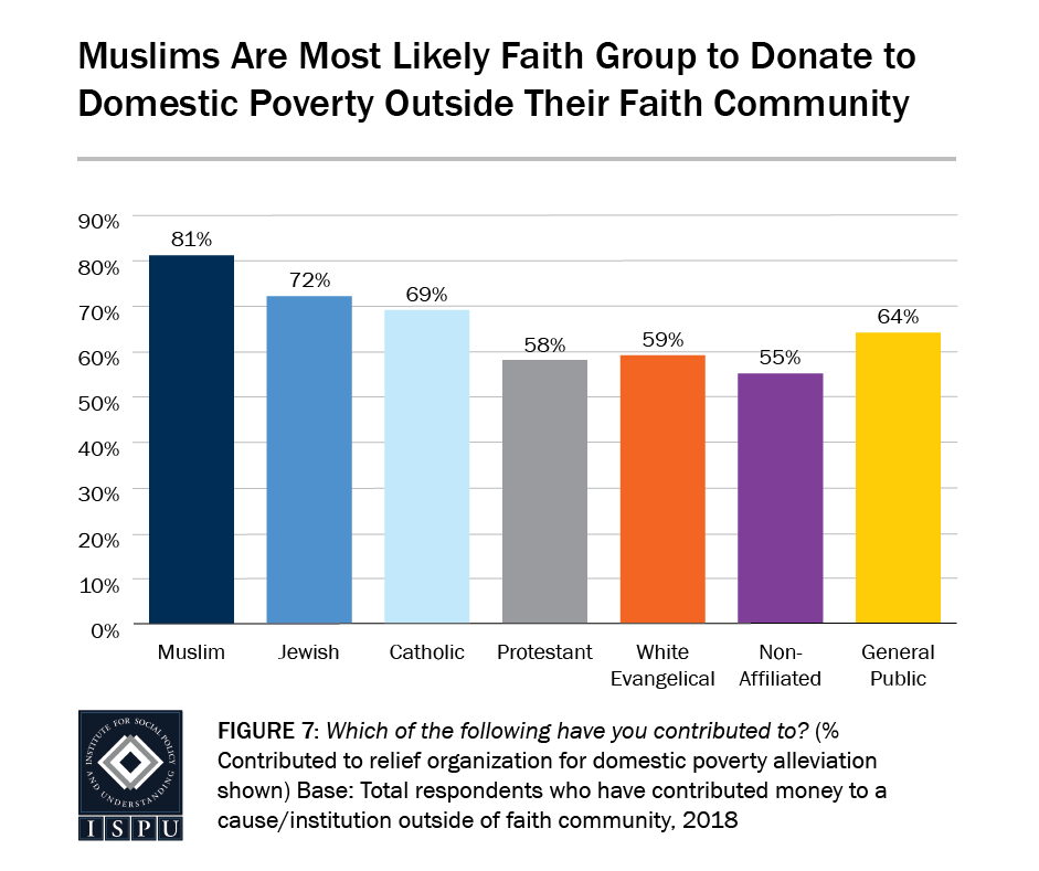 Figure 7: A bar graph showing that Muslims are the most likely faith group to donate to domestic poverty outside their faith community