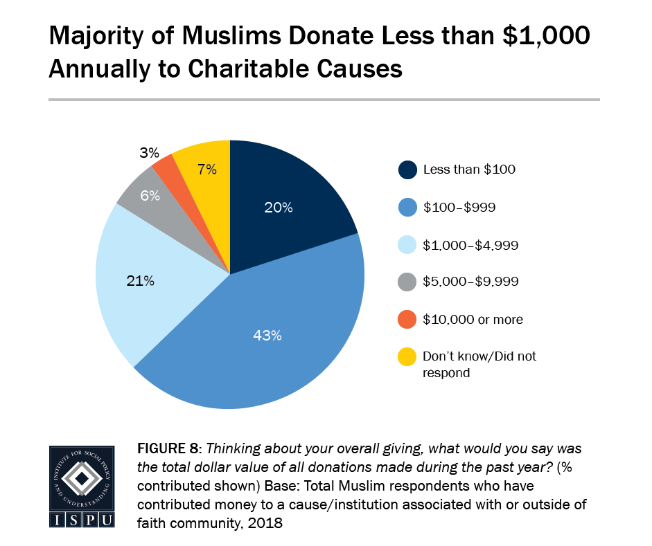 Figure 8: A pie graph showing that the majority of Muslims donate less than $1000 annually to charitable causes