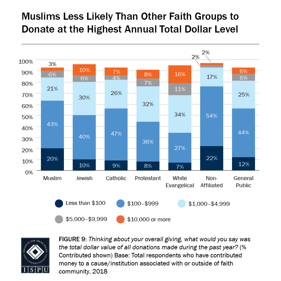 Figure 9: A bar graph showing that Muslims are less likely than other faith groups to donate at the highest annual total dollar level