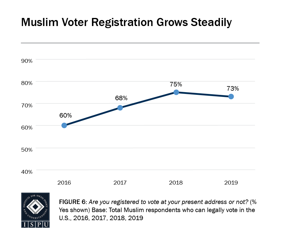 Figure 6: A line graph showing that Muslim voter registration has grown steadily since 2016