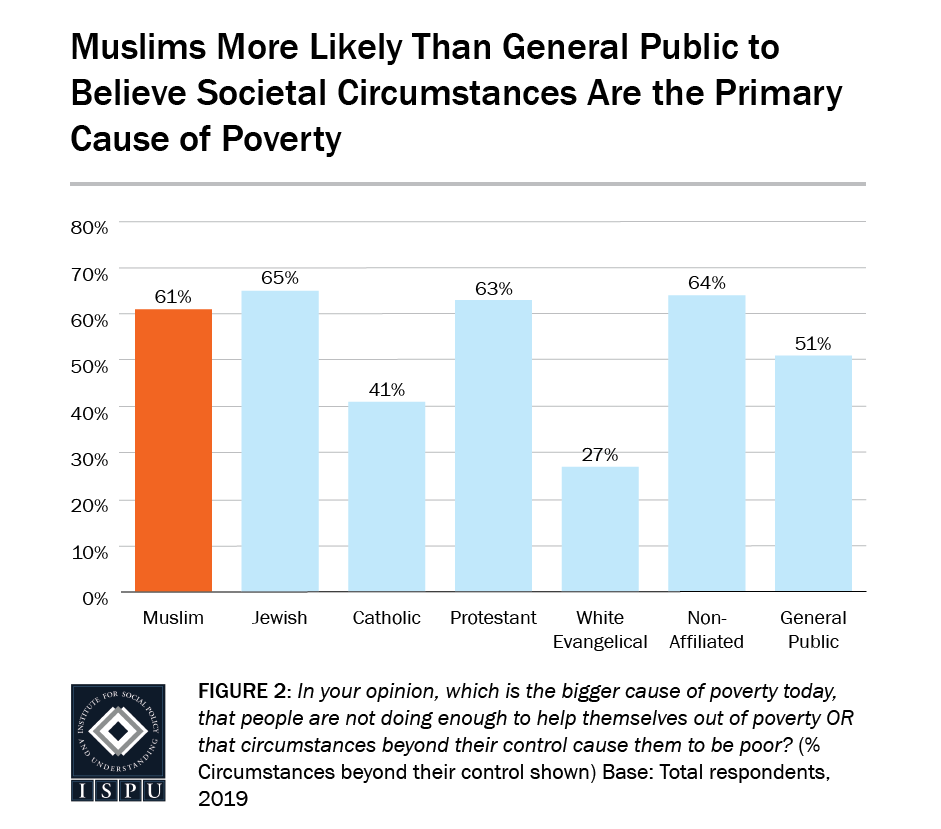 Figure 2: A bar graph showing that Muslims (61%) are more likely than the general public (51%) to believe societal circumstances are the primary cause of poverty
