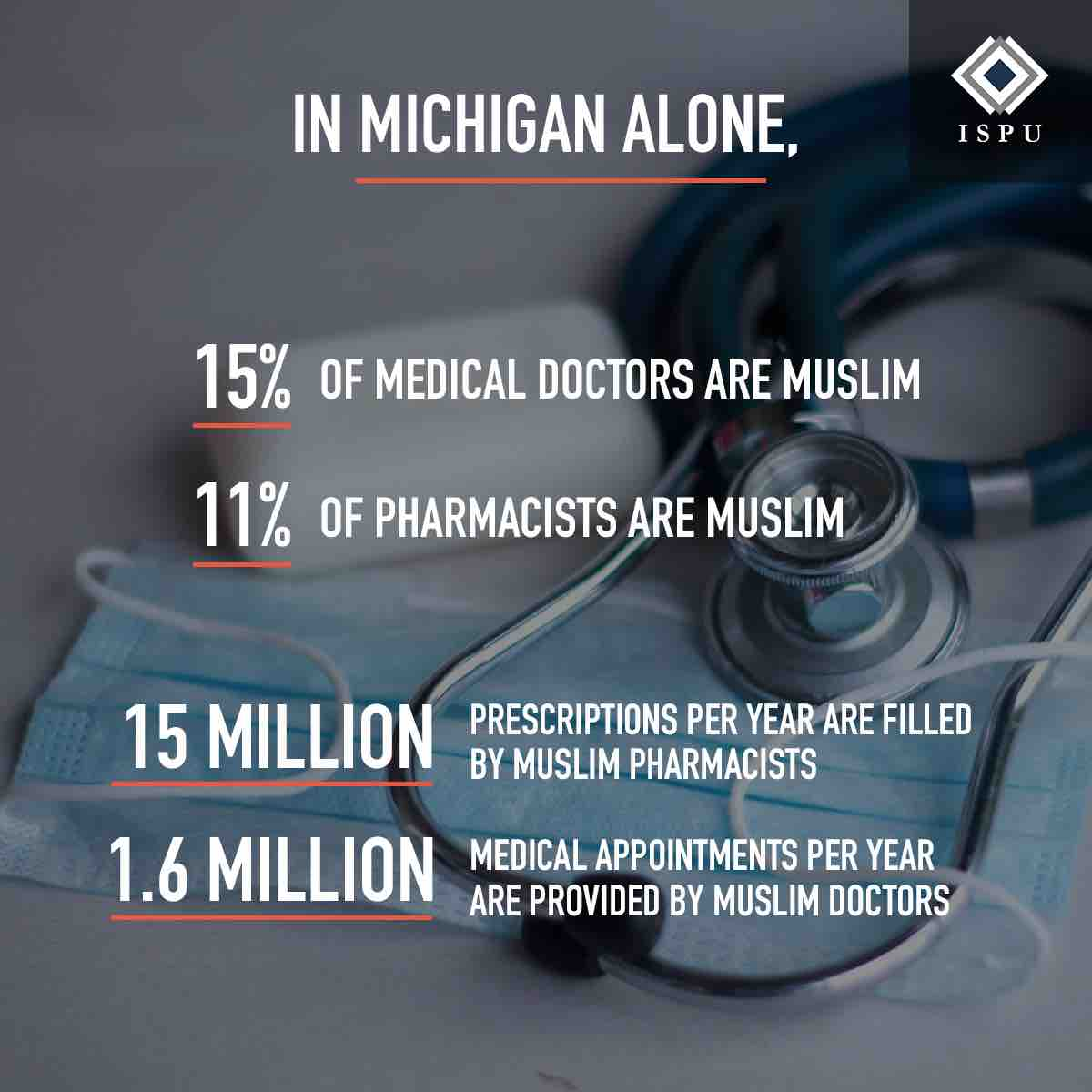 In Michigan alone, 15% of medical doctors are Muslim, 11% of pharmacists are Muslim, 15 million prescriptions per year are filled by Muslim pharmacists, and 1.6 million medical appointments per year are provided by Muslim doctors.