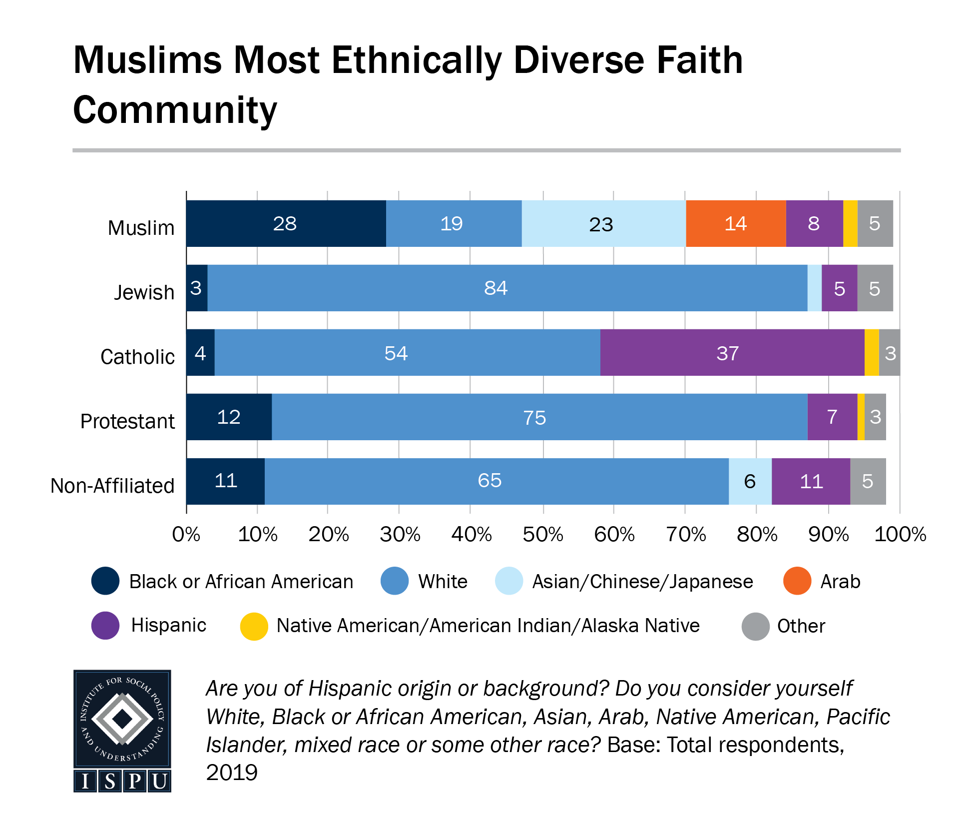 A bar graph showing that Muslims are the most ethnically diverse faith community in the U.S.