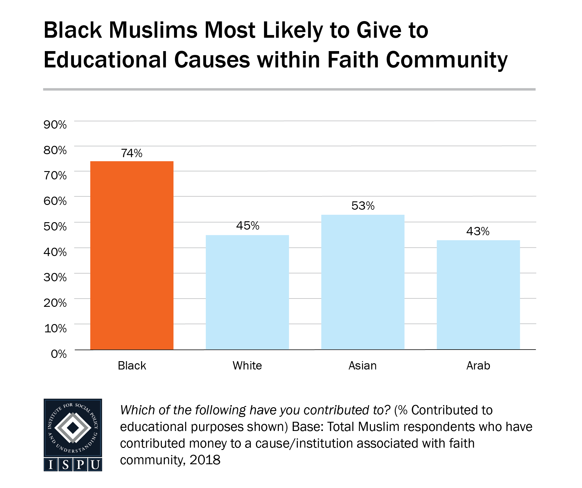 A bar graph showing that Black Muslims are the most likely racial/ethnic group among Muslims to give to education causes within their faith community
