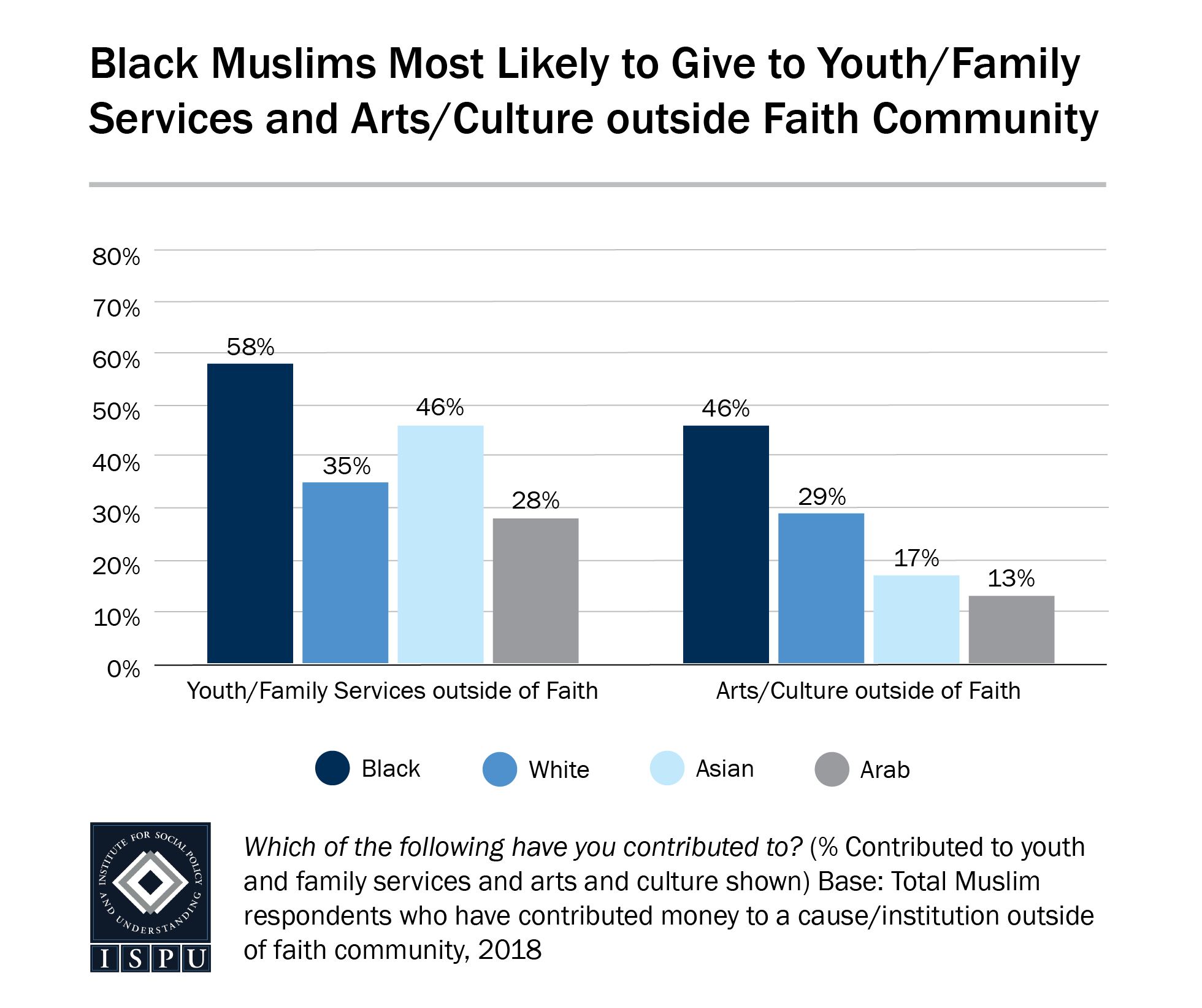 A bar graph showing that Black Muslims are the most likely to give to youth/family services and arts/culture organizations outside of their faith community