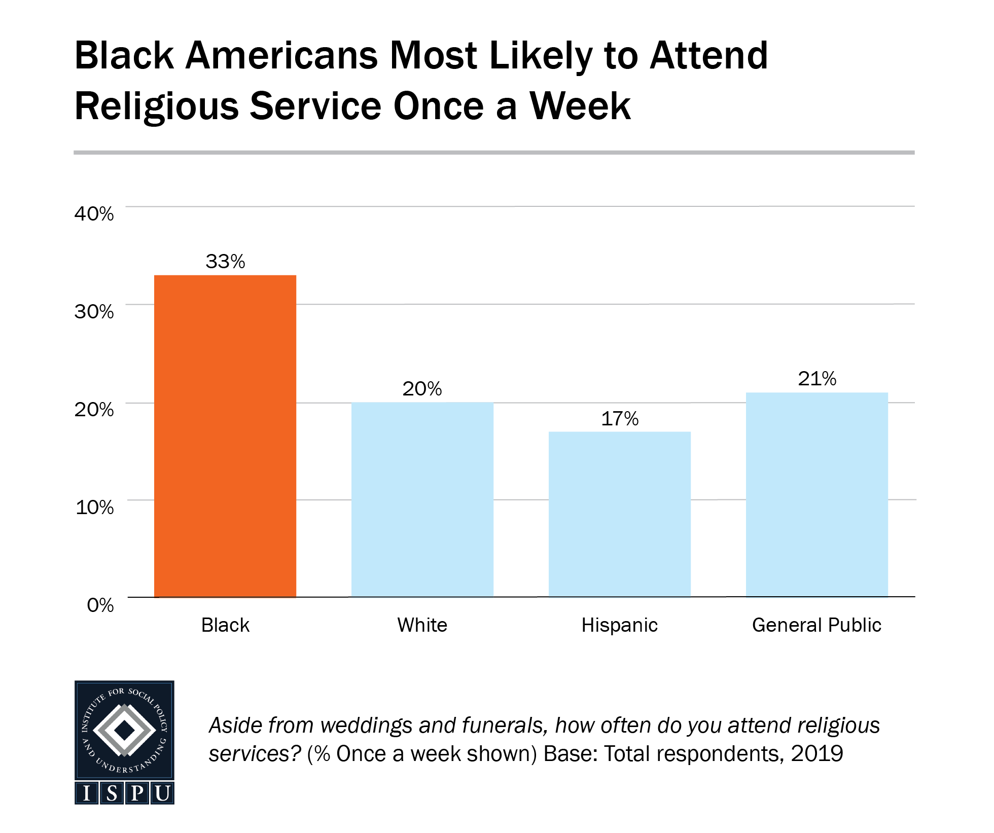 A bar graph showing that Black Americans are the most likely racial/ethnic group in the US to attend religious service once a week