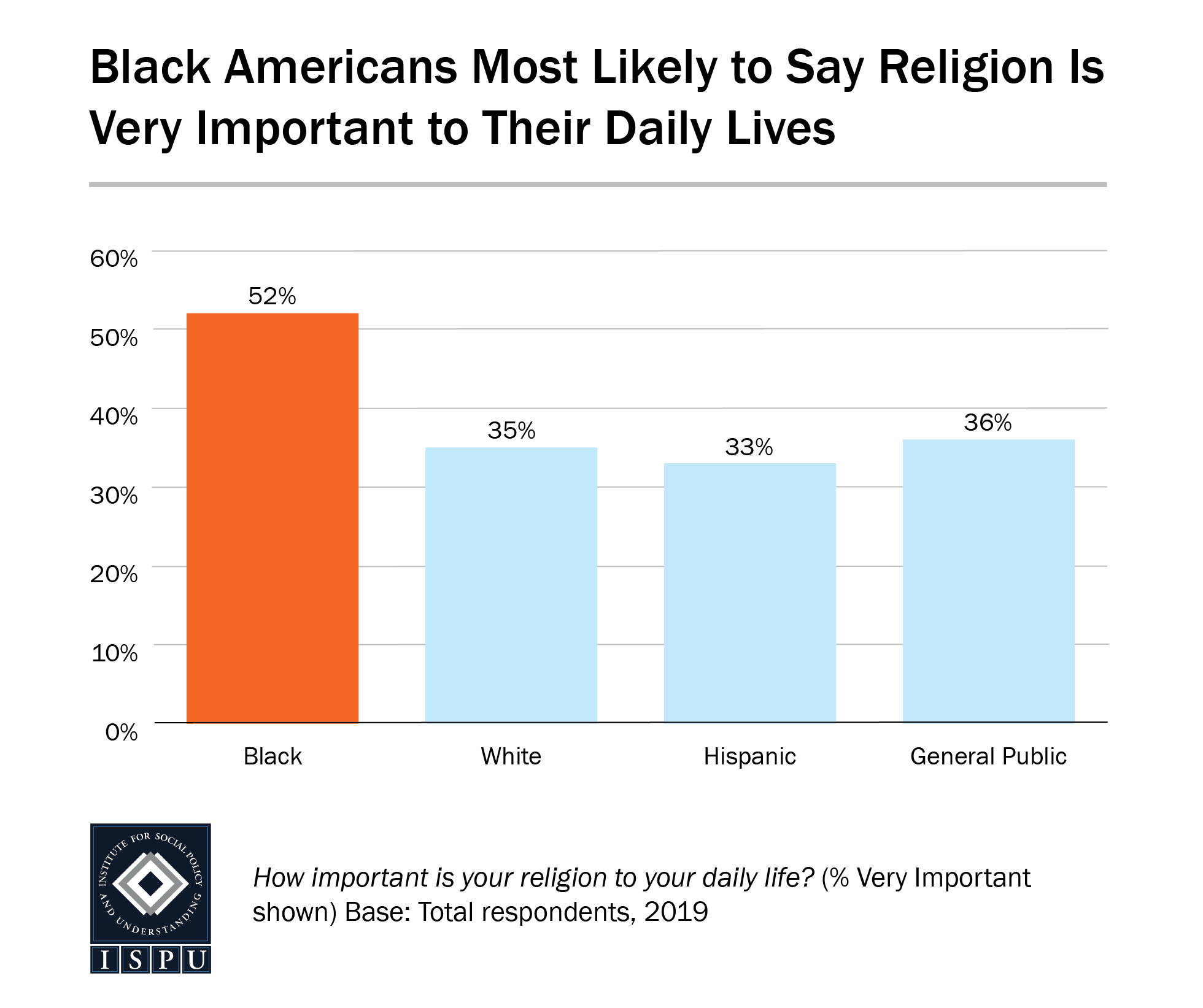 A bar graph showing that Black Americans are the most likely racial/ethnic group in the US to say that religion is very important to their daily lives