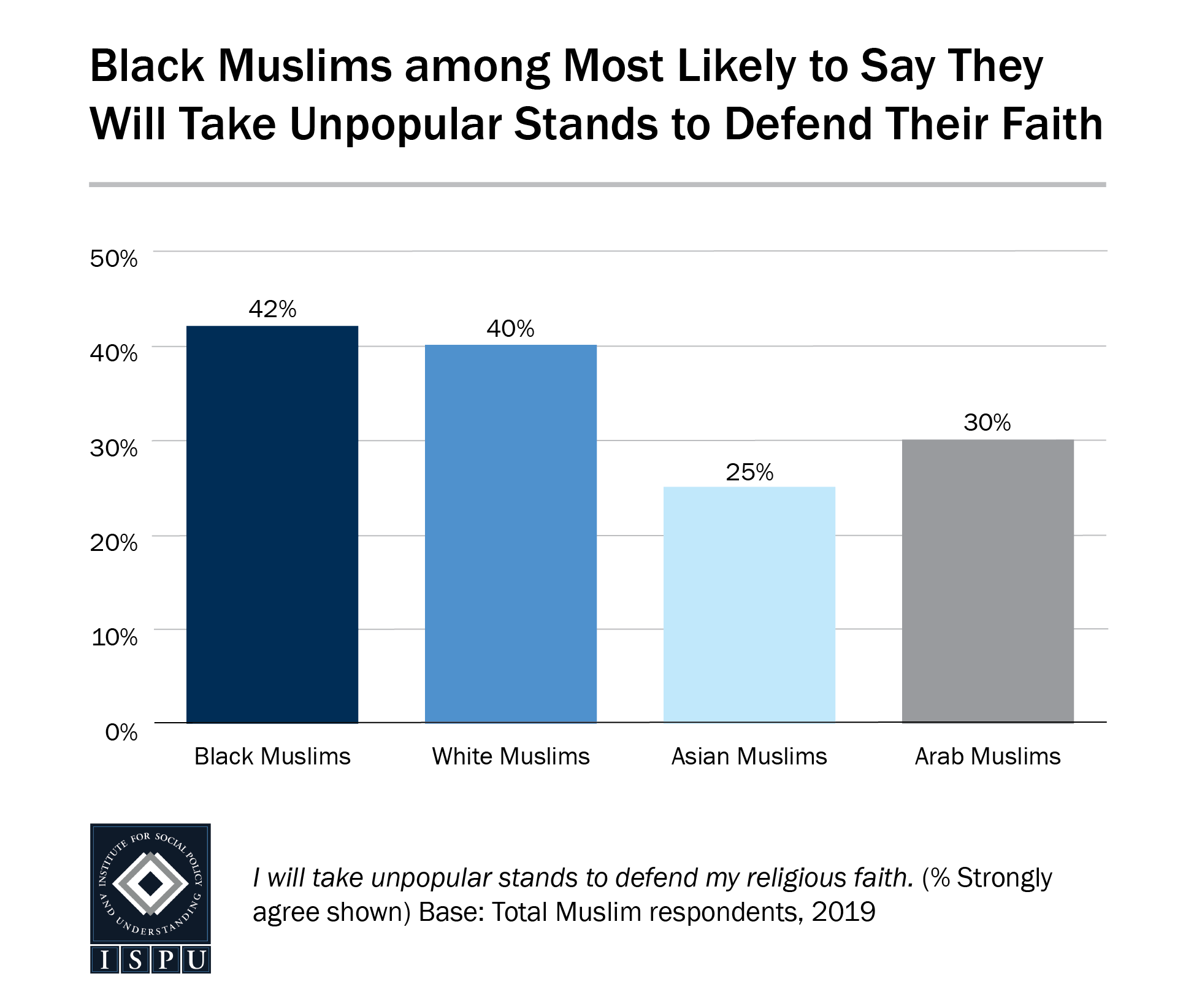 A bar graph showing that Black Muslims are among the most likely to say they will take unpopular stands to defend their faith