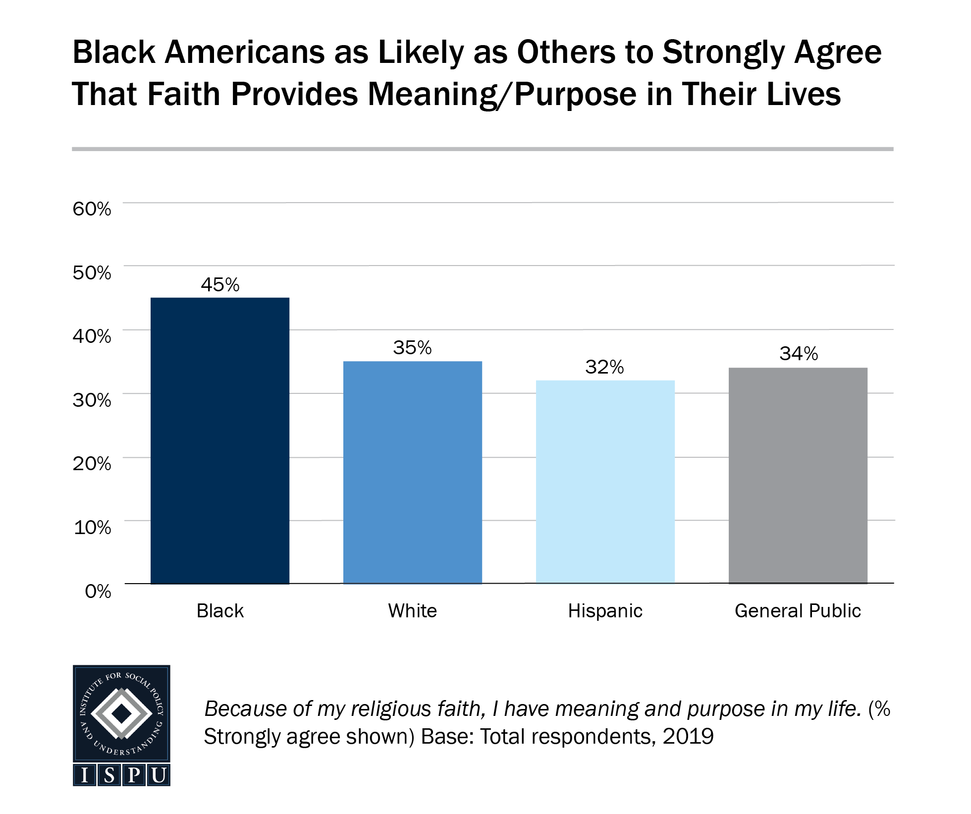 A bar graph showing that Black Americans are as likely as others to strongly agree that faith provides meaning/purpose in their lives