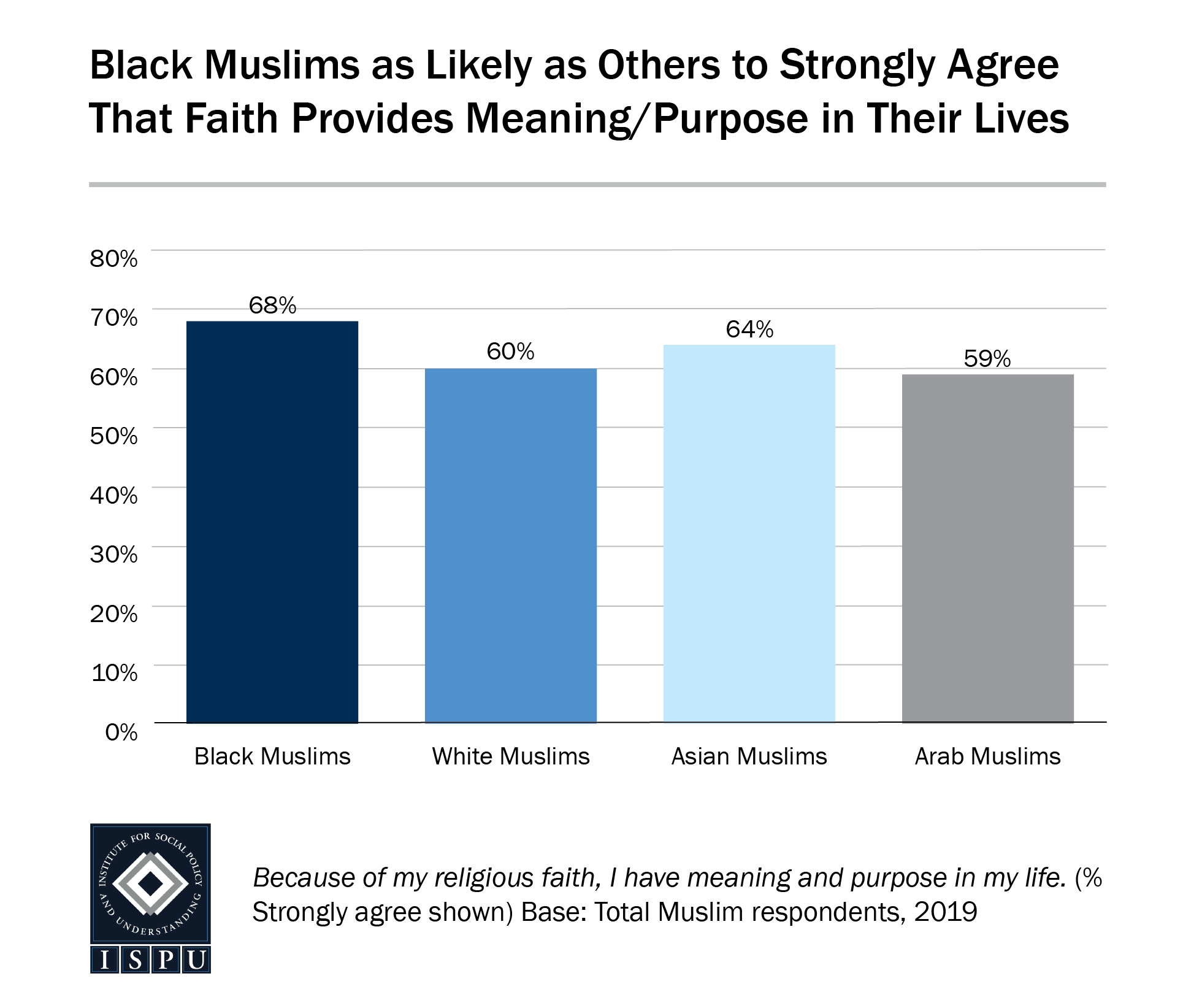 A bar graph showing that Black Muslims are as likely as others to strongly agree that faith provides meaning/purpose in their lives