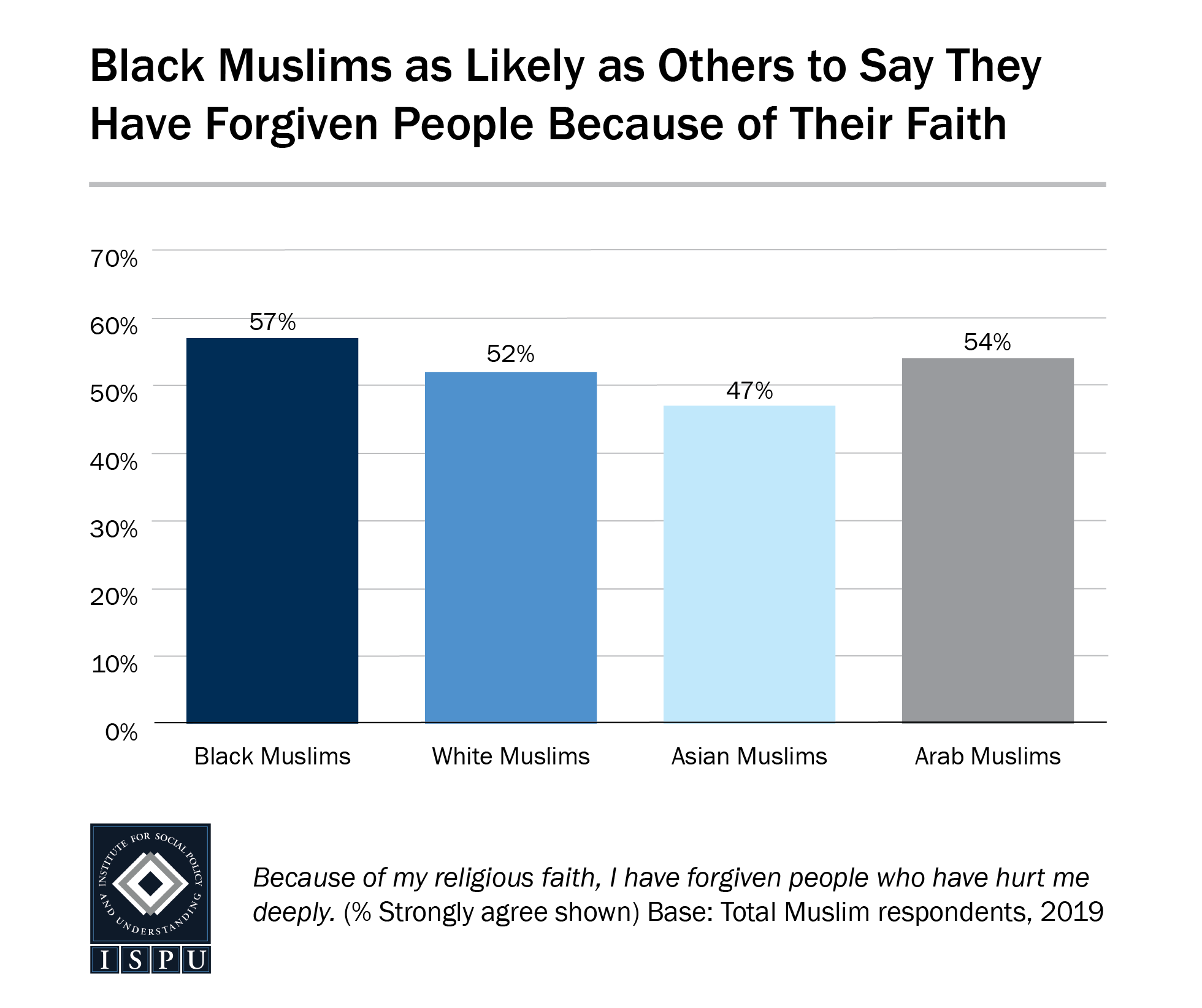 A bar graph showing that Black Muslims are as likely as other Muslims to say they have forgiven people because of their faith