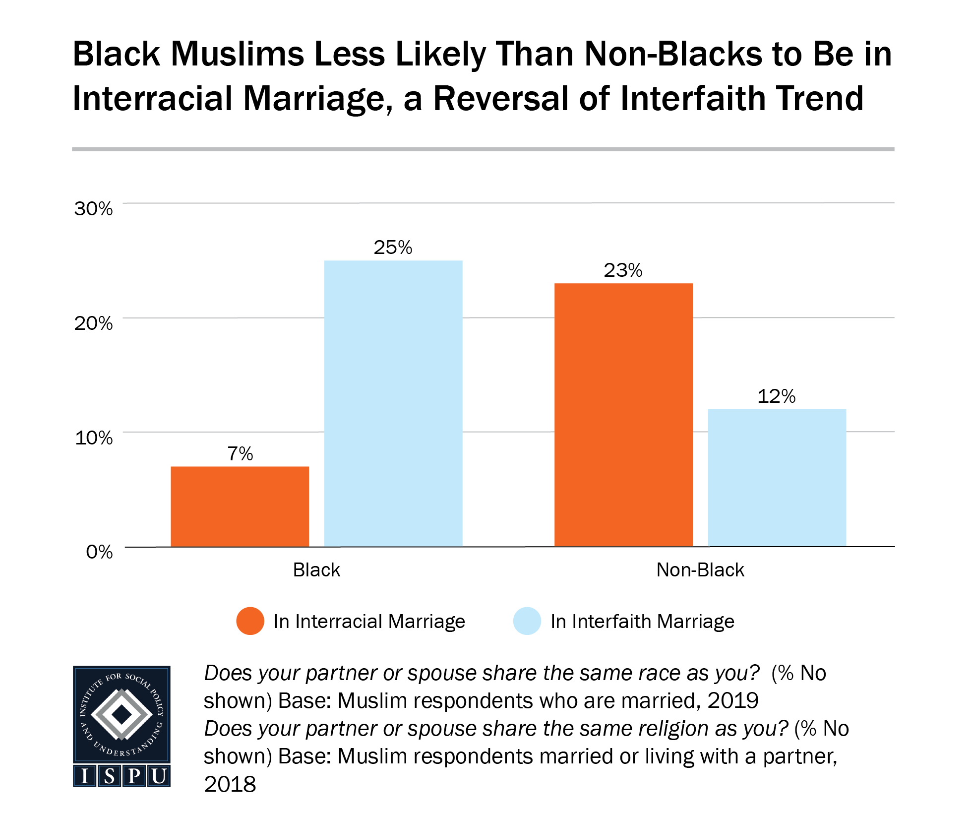 A bar graph showing that Black Muslims are less likely than non-Black Muslims to be in an interracial marriage, a reversal of interfaith trend