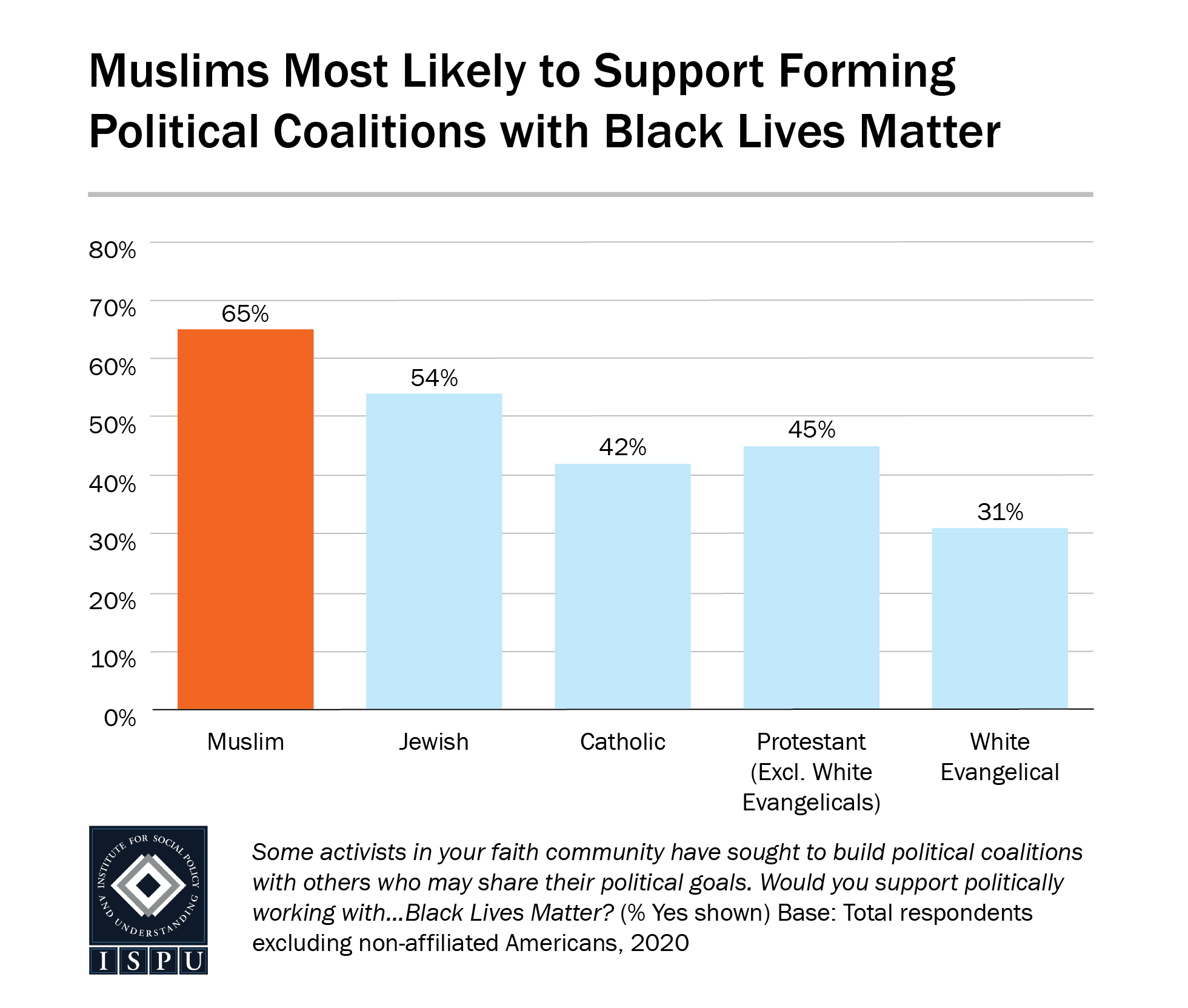 A bar graph showing that Muslims are the most likely faith group in the US to support forming political coalitions with Black Lives Matter