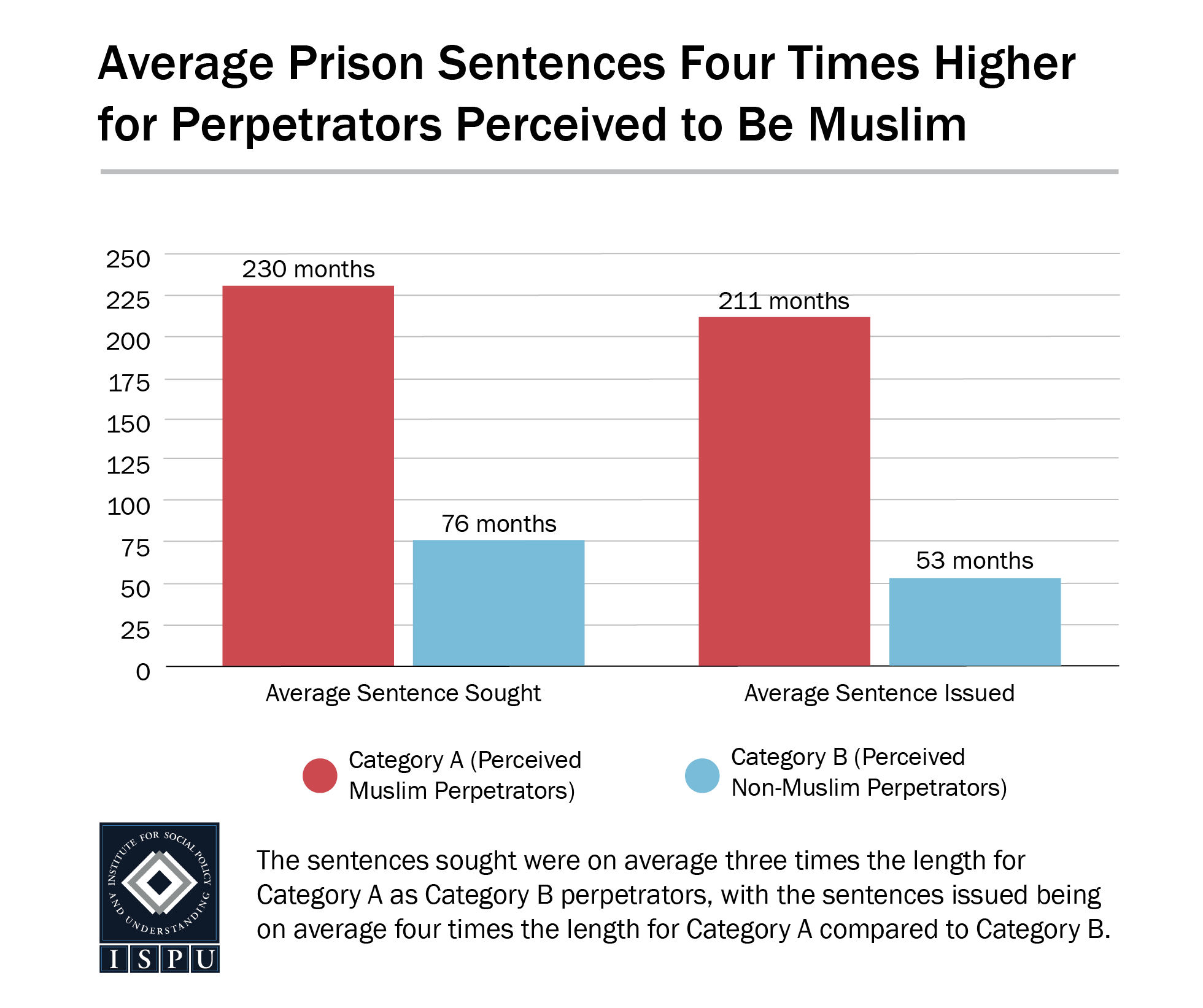 Bar graph that shows Average Prison Sentences are Four Times Higher for Perpetrators Perceived to Be Muslim