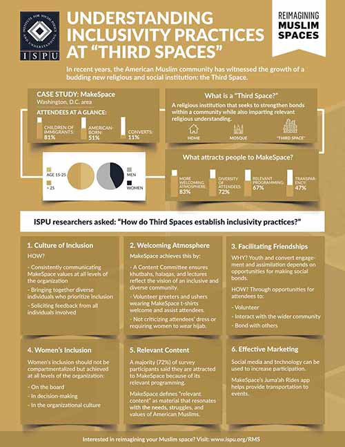 """Understanding Inclusivity Practices at """"Third Spaces"""" Infographic"""