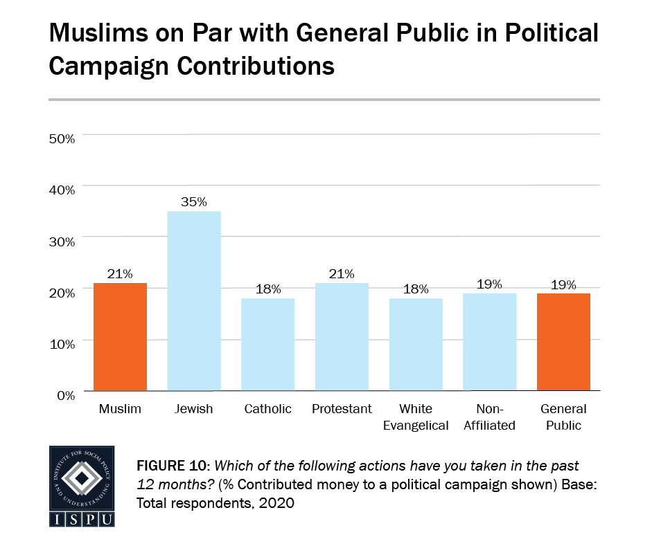 Figure 10: A bar graph showing that Muslims (21%) are on par with the general public (19%) in political campaign contributions