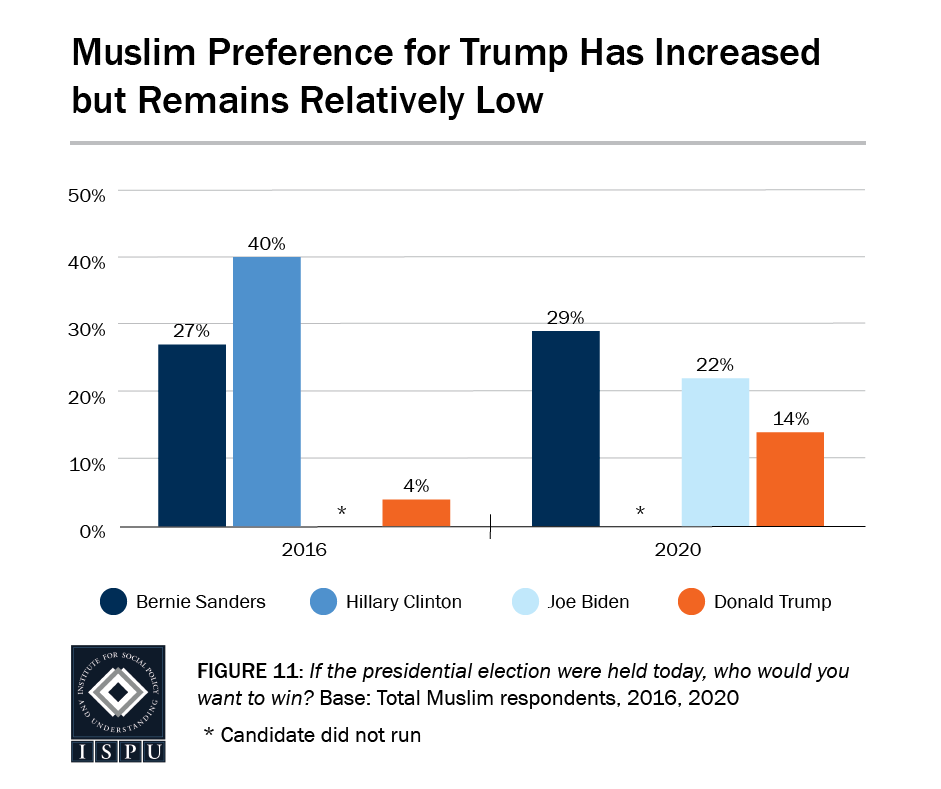 Figure 11: A bar graph showing that Muslim preference for Trump has increased but remains relatively low (4% in 2016 and 14% in 2020)