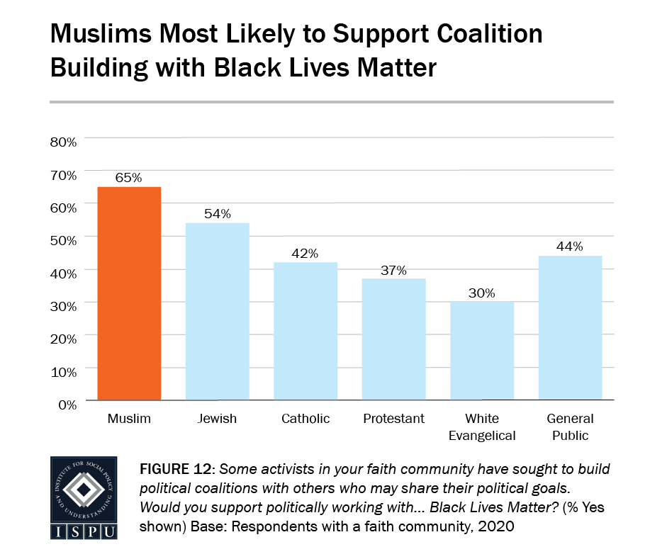 Figure 12: A bar graph showing that Muslims (65%) are the most likely to support coalition building with Black Lives Matter