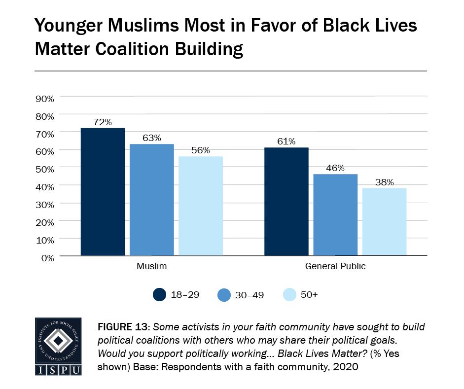 Figure 13: A bar graph showing that younger Muslims (72%) are the most in favor of Black Lives Matter coalition building