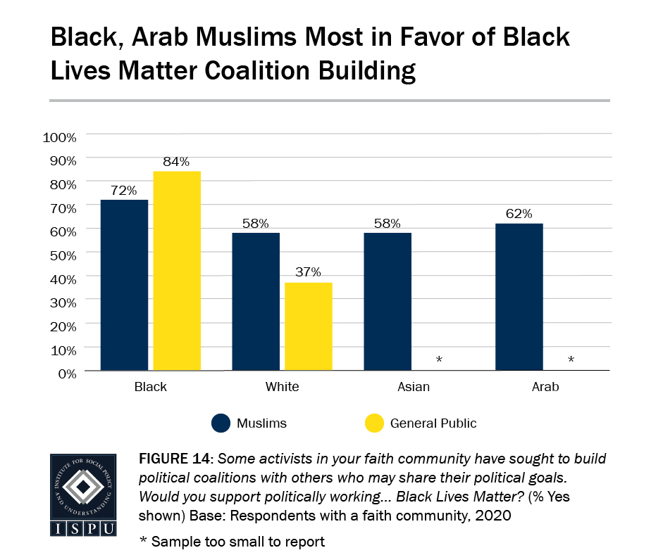 Figure 14: A bar graph showing that Black (72%) and Arab (62%) are most in favor of Black Lives Matter coalition building
