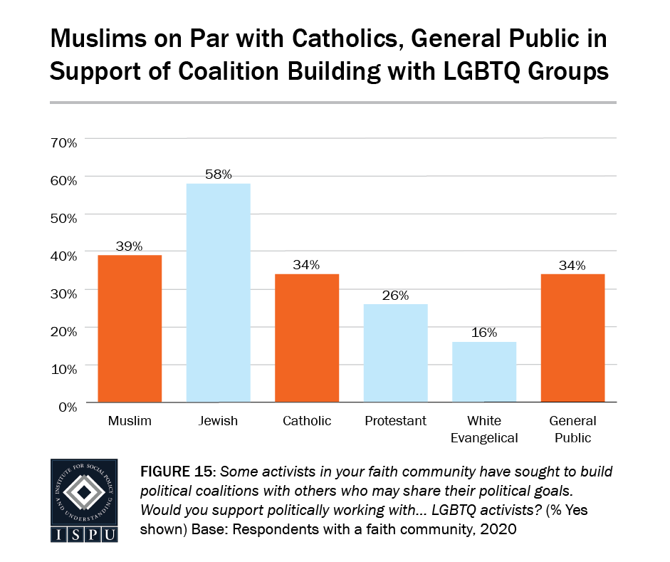 Figure 15: A bar graph showing that Muslims (39%) are on par with Catholics (34%) and the general public (34%) in support of coalition building with LGBTQ groups