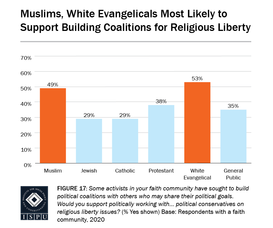 Figure 17: A bar graph showing that Muslims (49%) and white Evangelicals (53%) are the most likely to support building coalitions for religious liberty