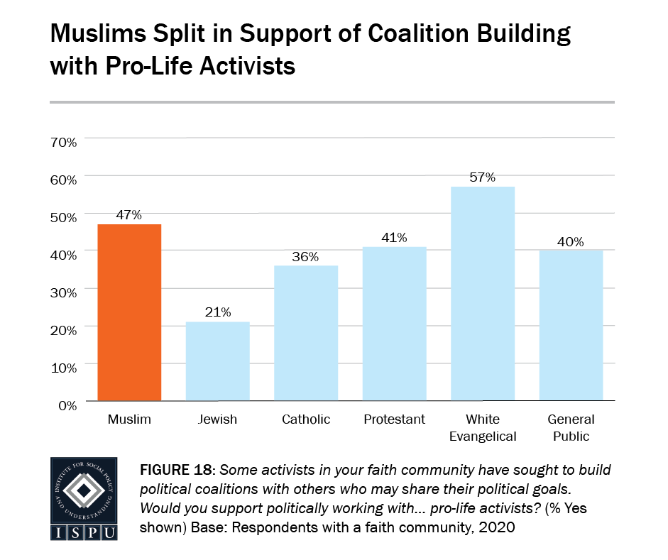 Figure 18: A bar graph showing that Muslims (47%) are split in support of coalition building with pro-life activists