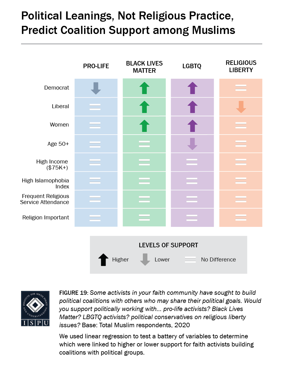 Figure 19: A table showing that political leanings, not religious practice, predict coalition support among Muslims