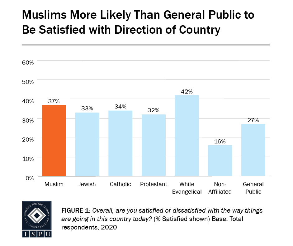 Figure 1: A bar graph showing that Muslims (37%) are more likely than the general public (27%) to be satisfied with the direction of country