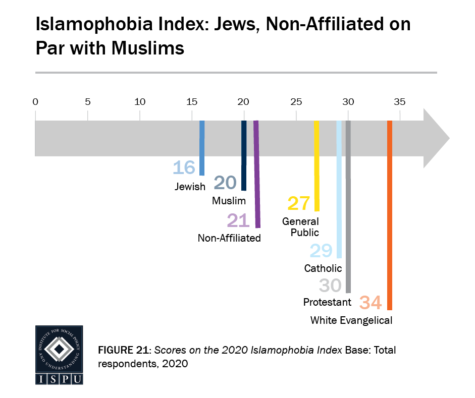 Figure 21: A graphic arrow with a scale from 0 to 35 that displays the 2020 Islamophobia Index scores: Jews (16), Muslims (20), Non-affiliated (21), General Public (27), Catholics (29), Protestants (30), and white Evangelicals (34)